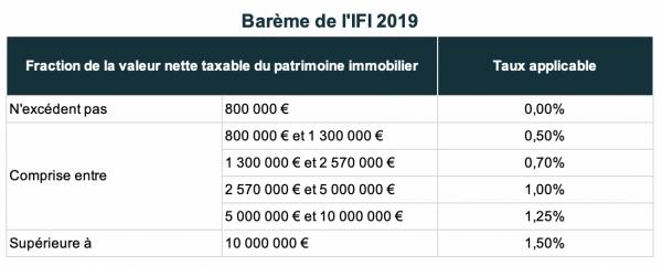 Barème de l'IFI 2019