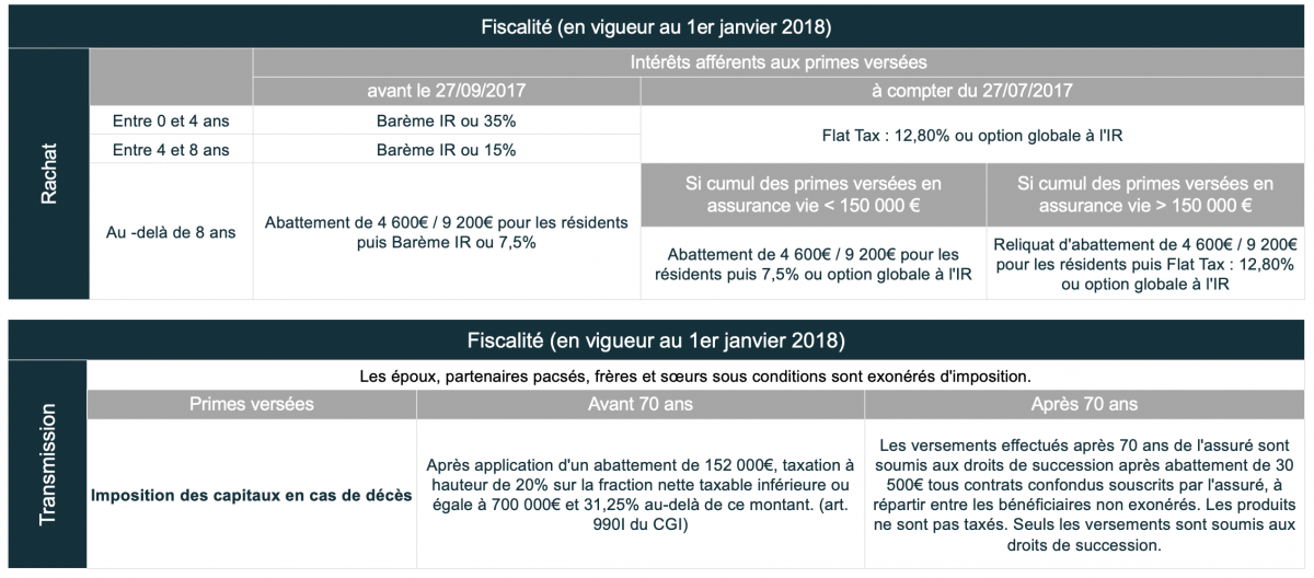 Fiscalité rachat et transmission